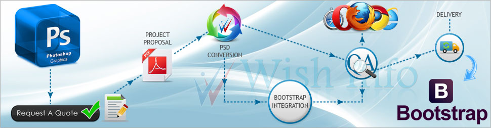 Convert PSD to Bootstrap HTML