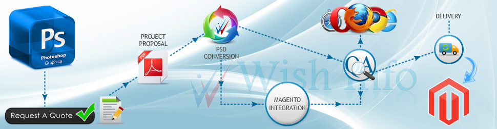 Convert PSD to Magento