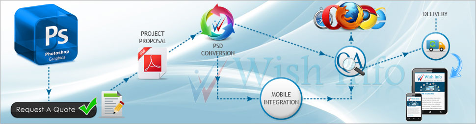 Convert PSD to Mobile Website