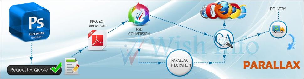 Convert PSD to Parallax Website