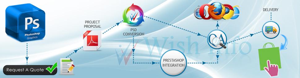 Convert PSD to PrestaShop