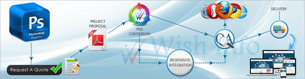 Convert PSD to Responsive Website