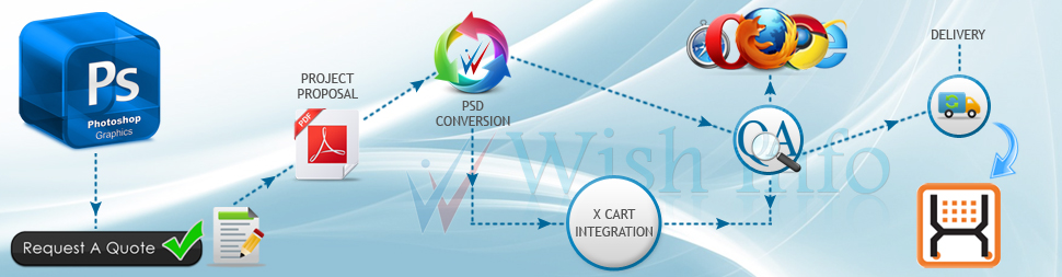 Convert PSD to X-Cart