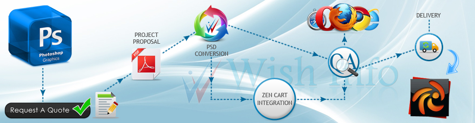 Convert PSD to Zen Cart