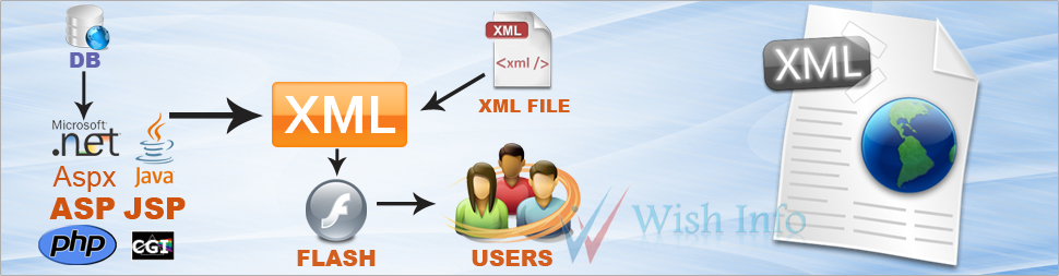XML Development